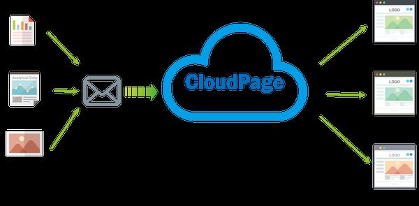 CloudPageのシステム
