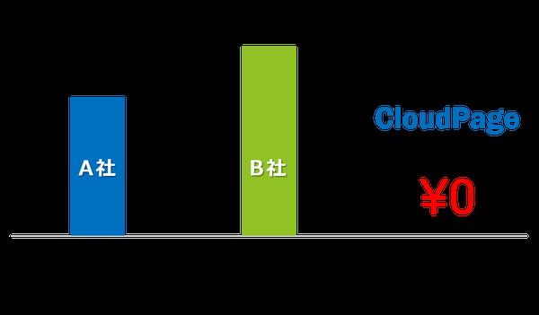 他社と製作費を比較